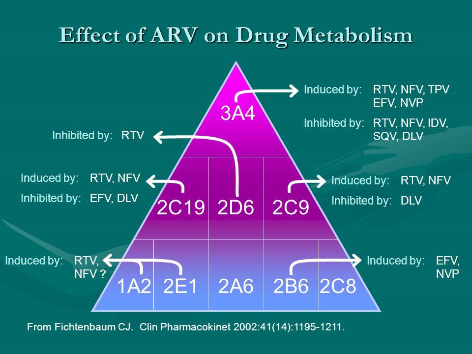 Effect of ARV on Drug Metabolism