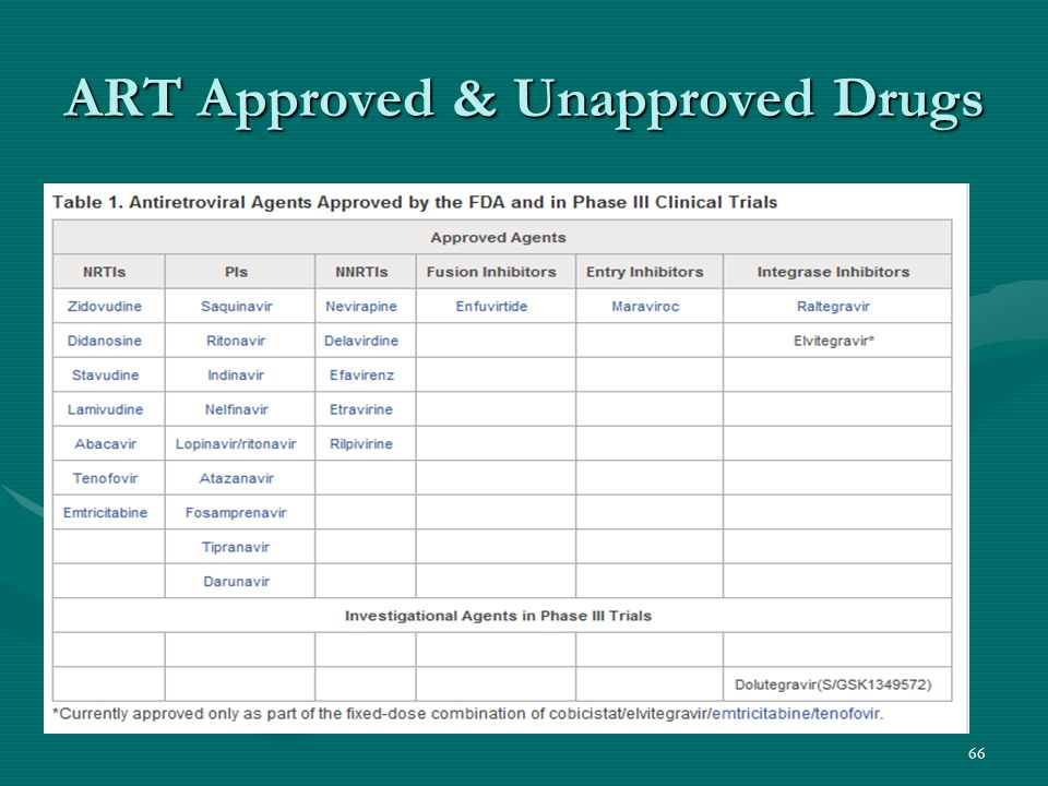 ART Approved & Unapproved Drugs