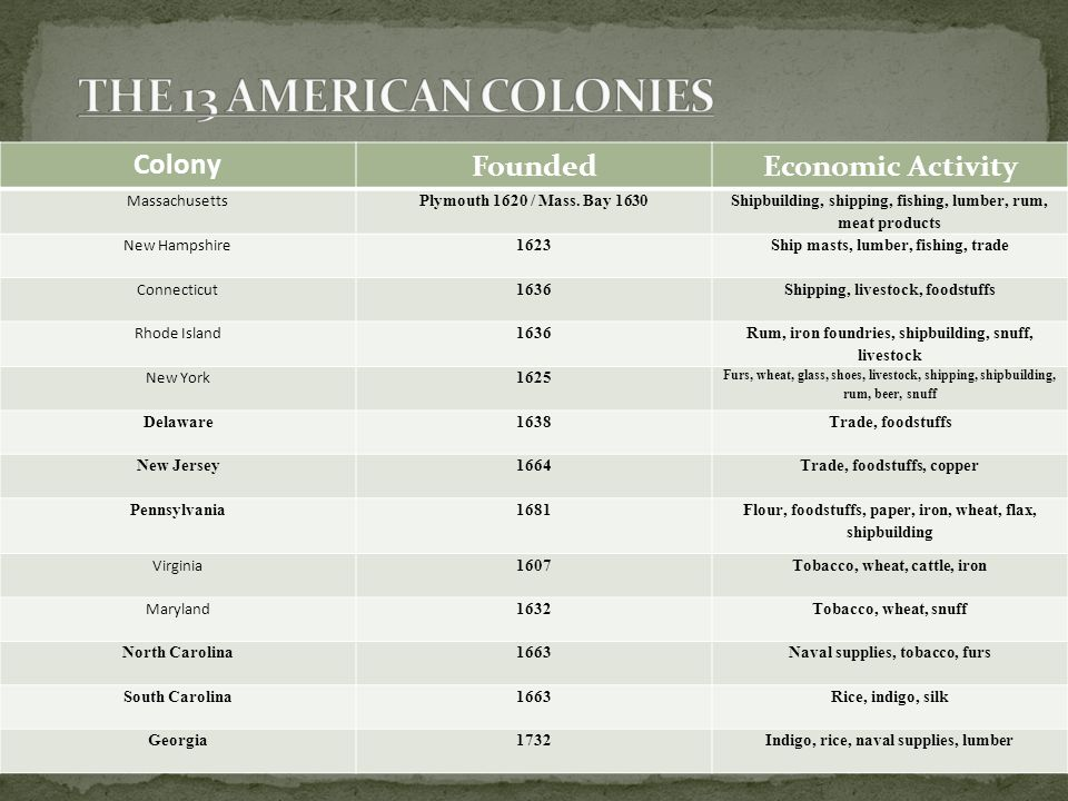 THE 13 AMERICAN COLONIES Colony Founded Economic Activity