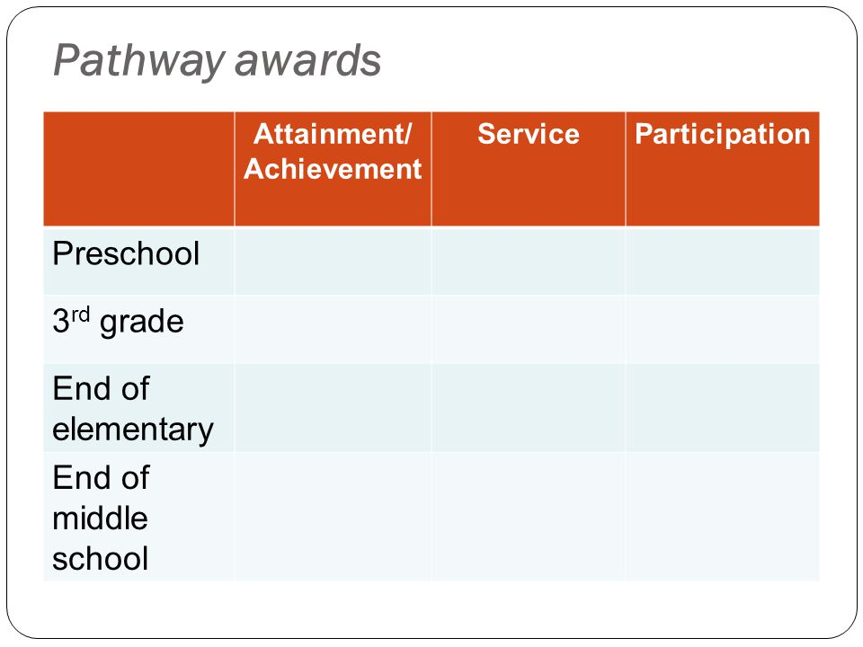 Attainment/ Achievement