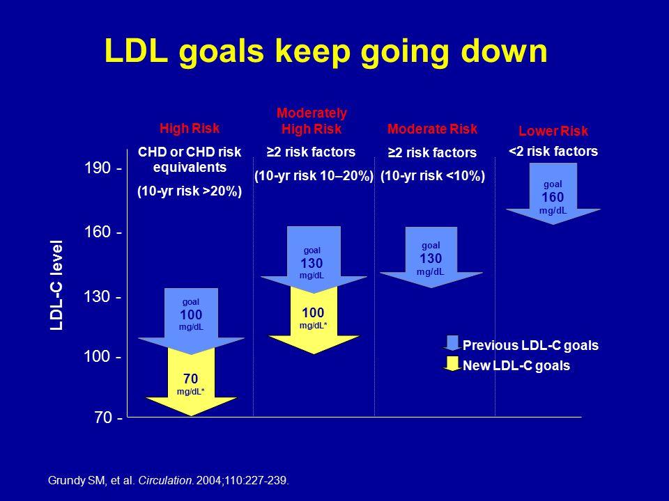 LDL goals keep going down