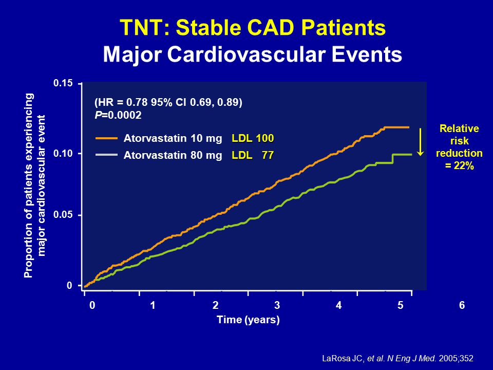 TNT: Stable CAD Patients Major Cardiovascular Events