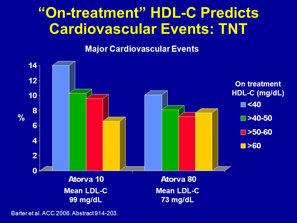 On-treatment HDL-C Predicts Cardiovascular Events: TNT