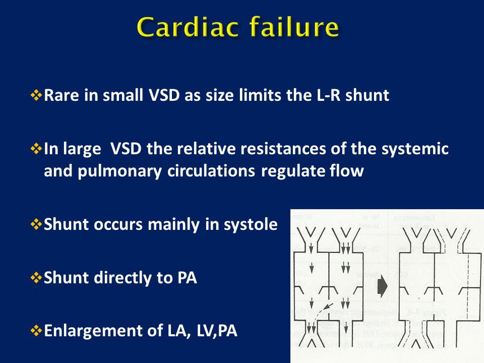 Cardiac failure Rare in small VSD as size limits the L-R shunt