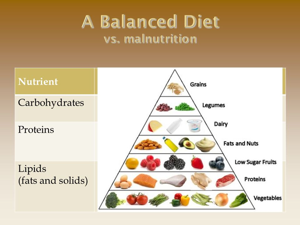 A Balanced Diet vs. malnutrition