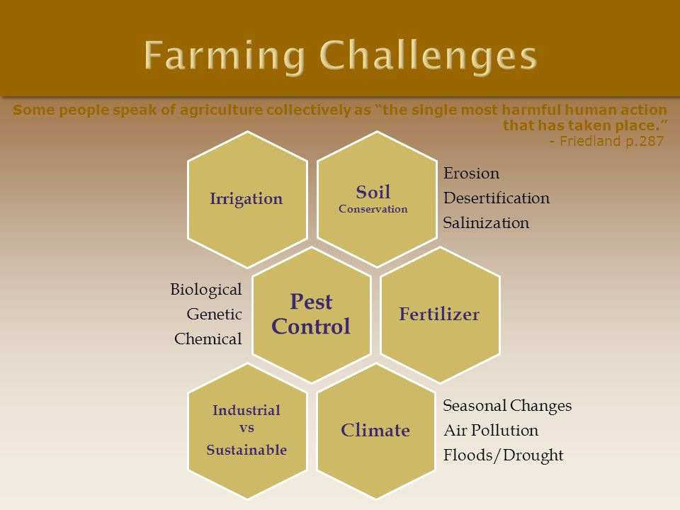 Farming Challenges Pest Control Soil Conservation Fertilizer Climate