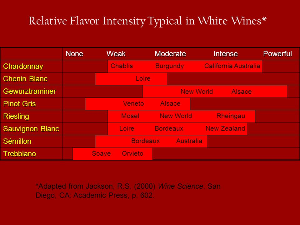 Relative Flavor Intensity Typical in White Wines*