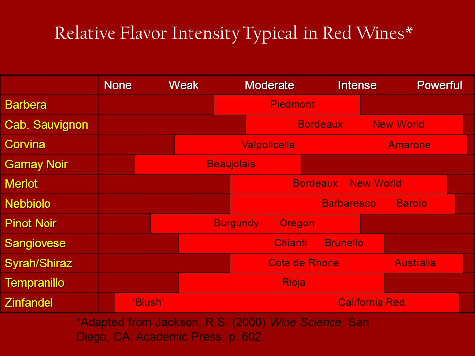 Relative Flavor Intensity Typical in Red Wines*