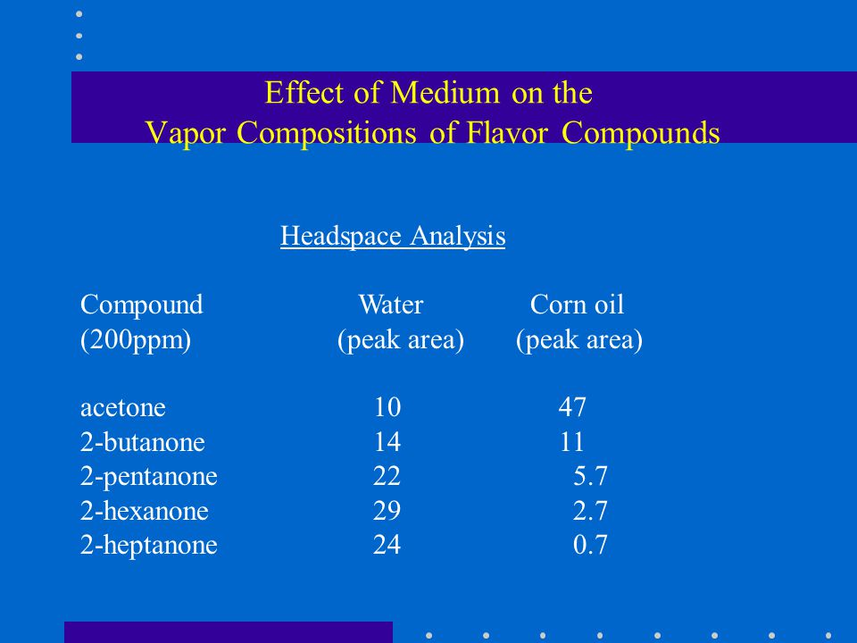 Effect of Medium on the Vapor Compositions of Flavor Compounds