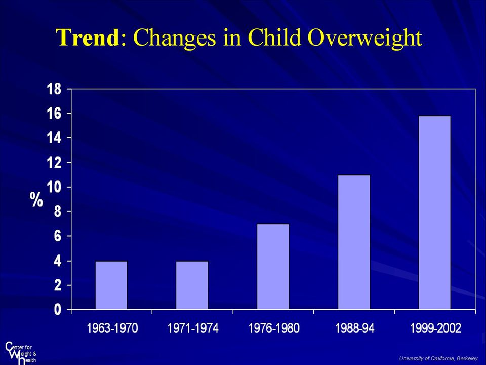 -This graph is a representation of the changes in the percentage of children who are overweight. The increase in childhood overweight has been linked to sweetened beverages, however; a direct correlation has not yet been proven.