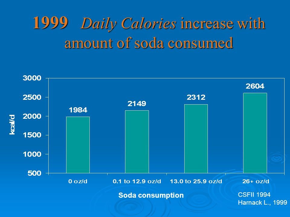 1999 Daily Calories increase with amount of soda consumed