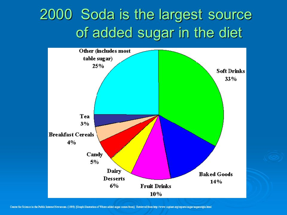 Soda is the largest source of added sugar in the diet