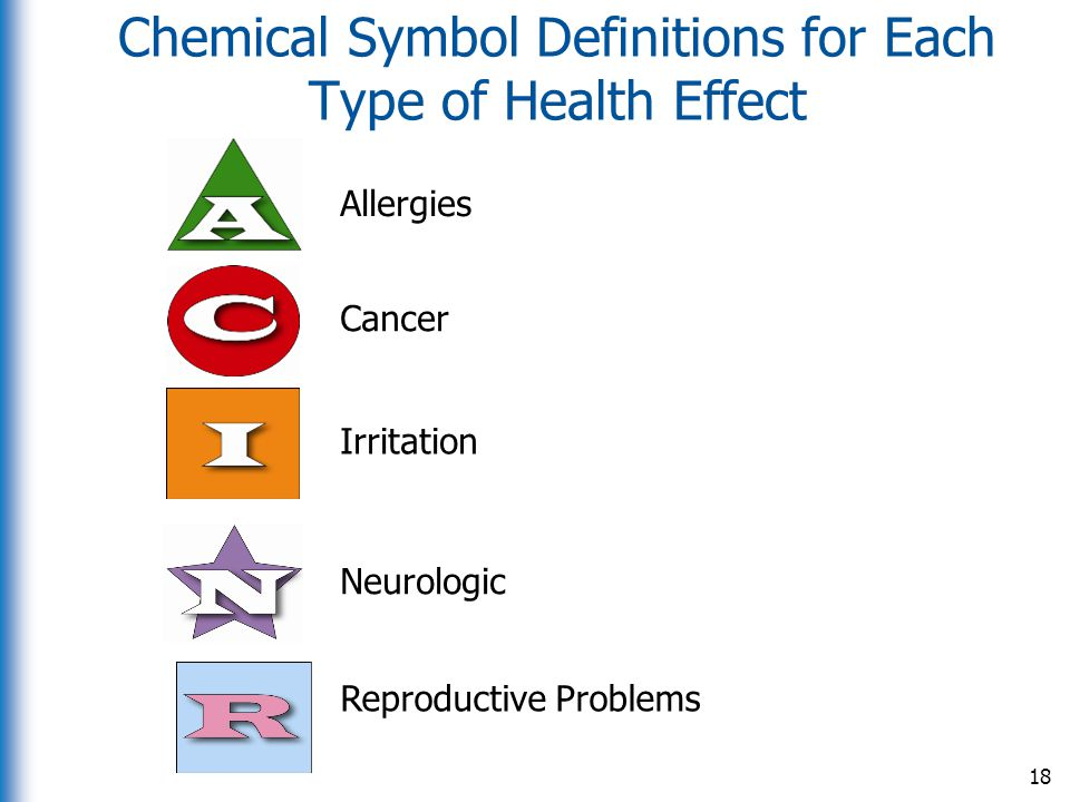 Chemical Symbol Definitions for Each Type of Health Effect