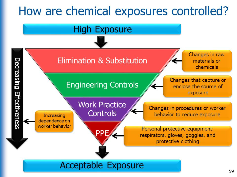 How are chemical exposures controlled