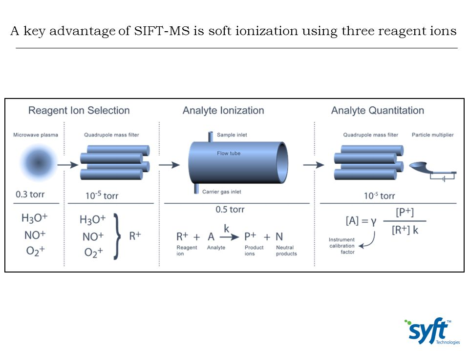 A key advantage of SIFT-MS is soft ionization using three reagent ions