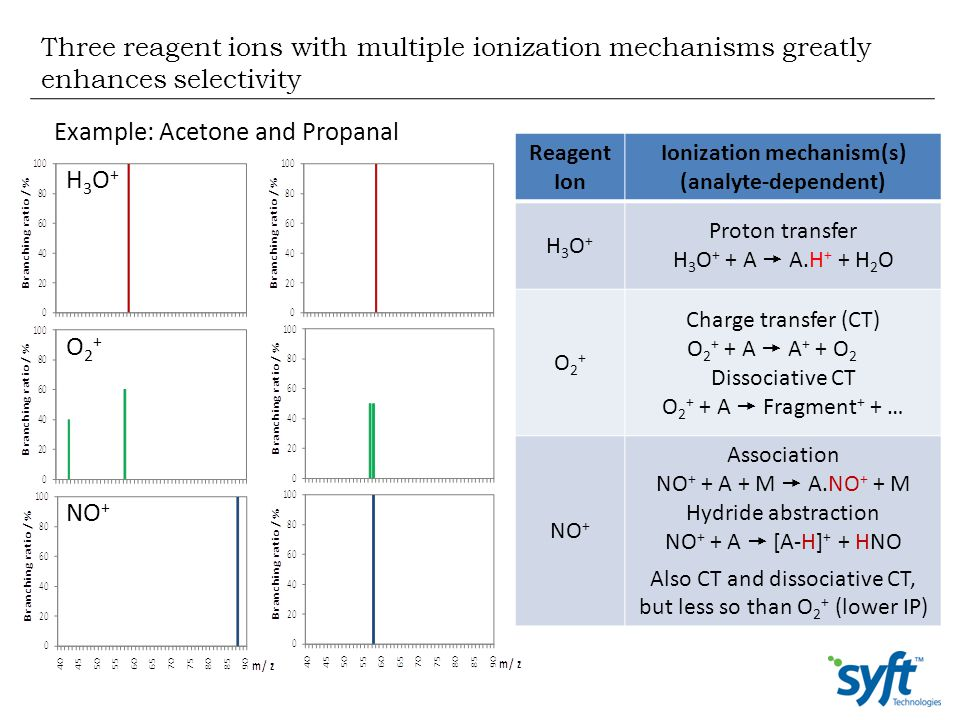 Ionization mechanism(s) (analyte-dependent)