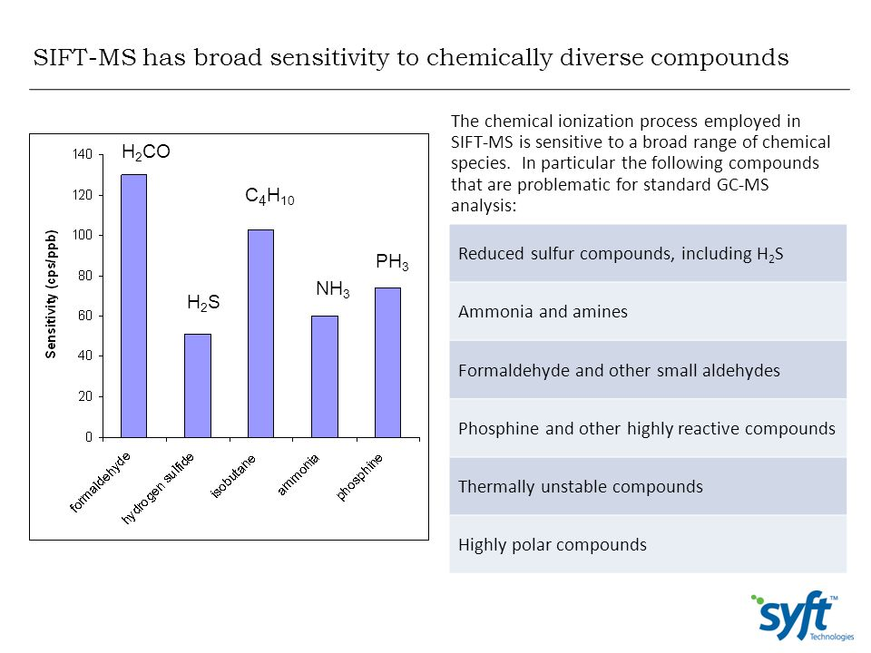 SIFT-MS has broad sensitivity to chemically diverse compounds