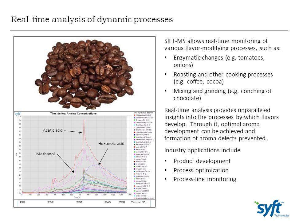 Real-time analysis of dynamic processes