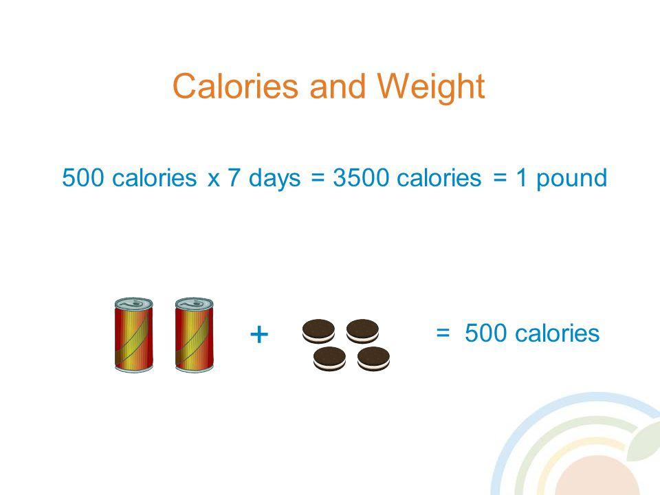 + Calories and Weight 500 calories x 7 days = 3500 calories = 1 pound