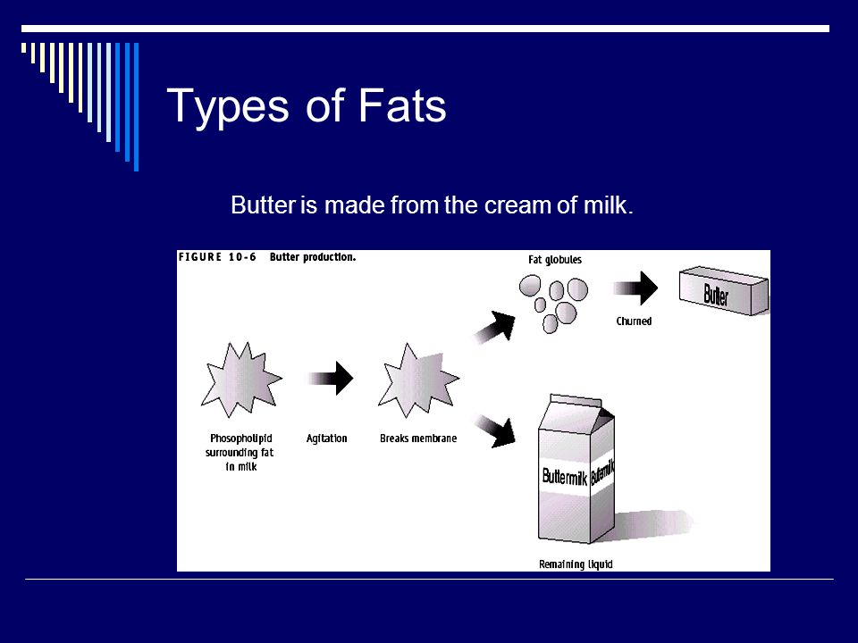 Types of Fats Butter is made from the cream of milk.