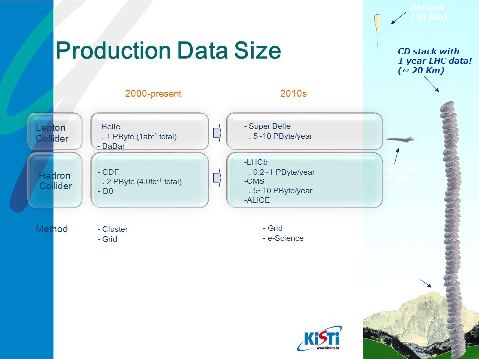 Production Data Size 2000-present 2010s Lepton Collider Hadron