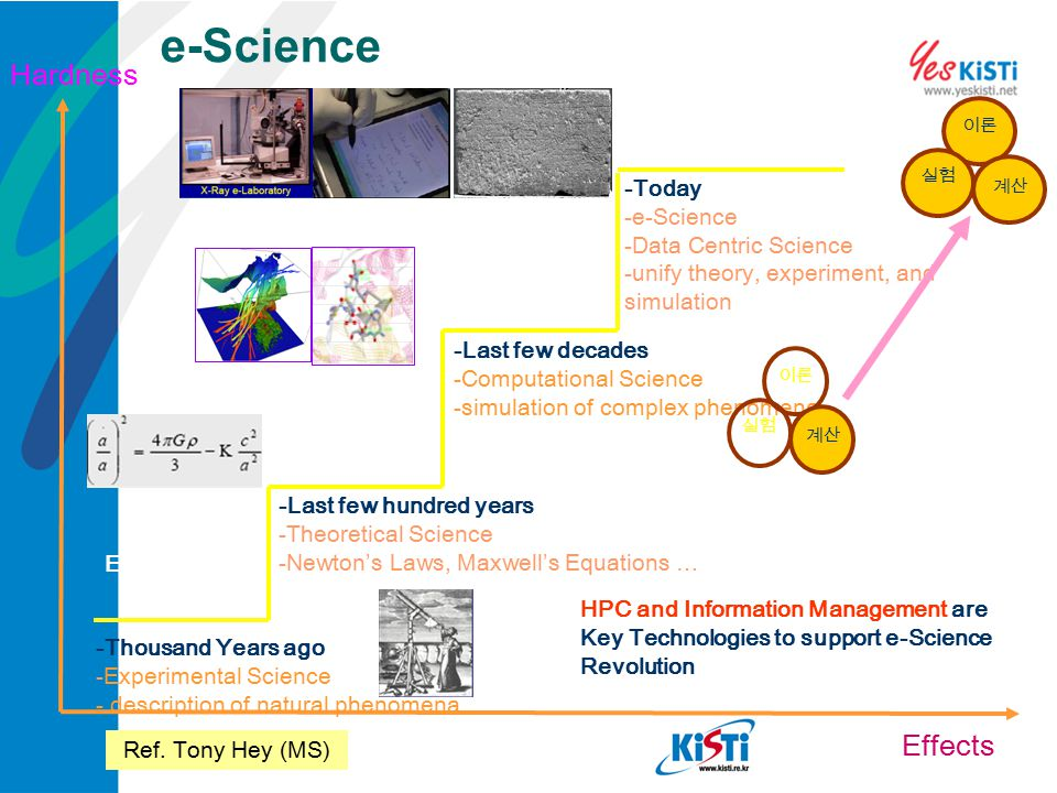 e-Science Hardness e-Science Effects -Today Data Centric Science