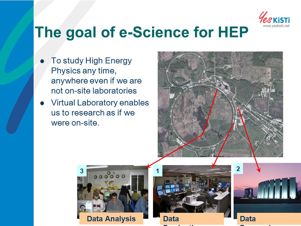 The goal of e-Science for HEP