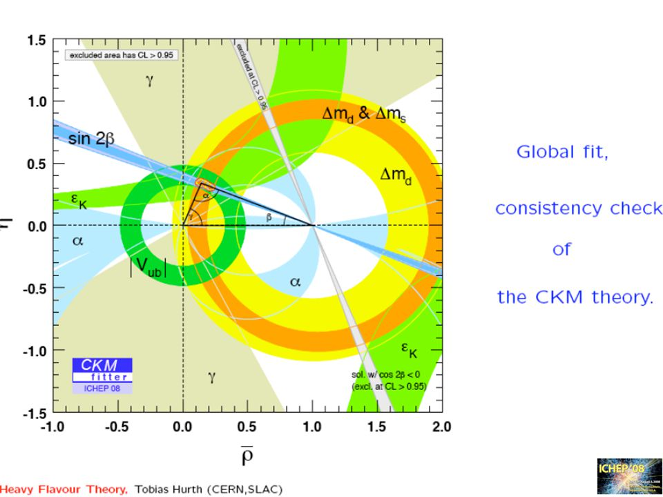 This shows the current result of unitary angles by current experiment of hardon and lepton..