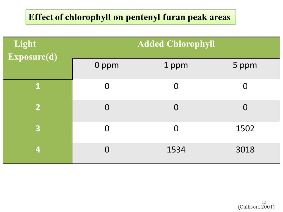 Effect of chlorophyll on pentenyl furan peak areas Light Exposure(d)