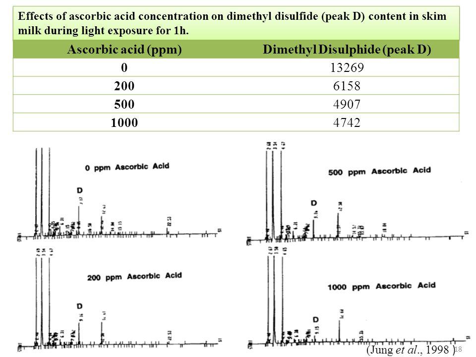 Dimethyl Disulphide (peak D)