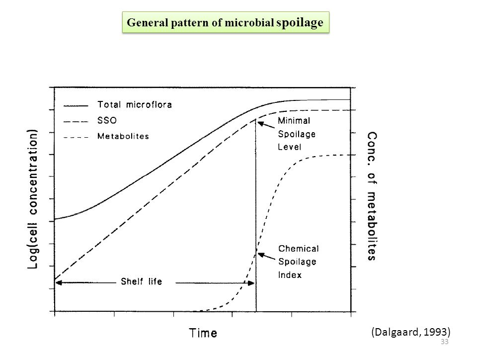 General pattern of microbial spoilage