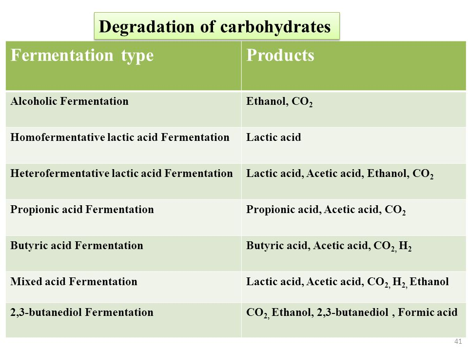 Degradation of carbohydrates Fermentation type Products
