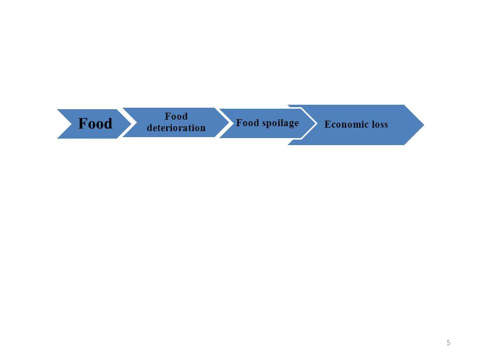 Food Food deterioration Economic loss Food spoilage