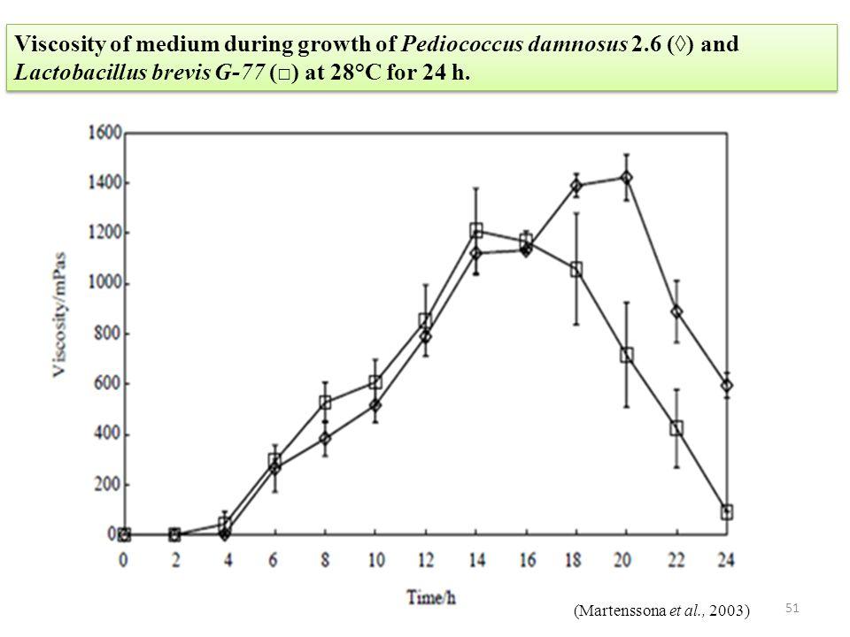 Viscosity of medium during growth of Pediococcus damnosus 2