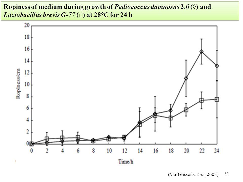 Ropiness of medium during growth of Pediococcus damnosus 2