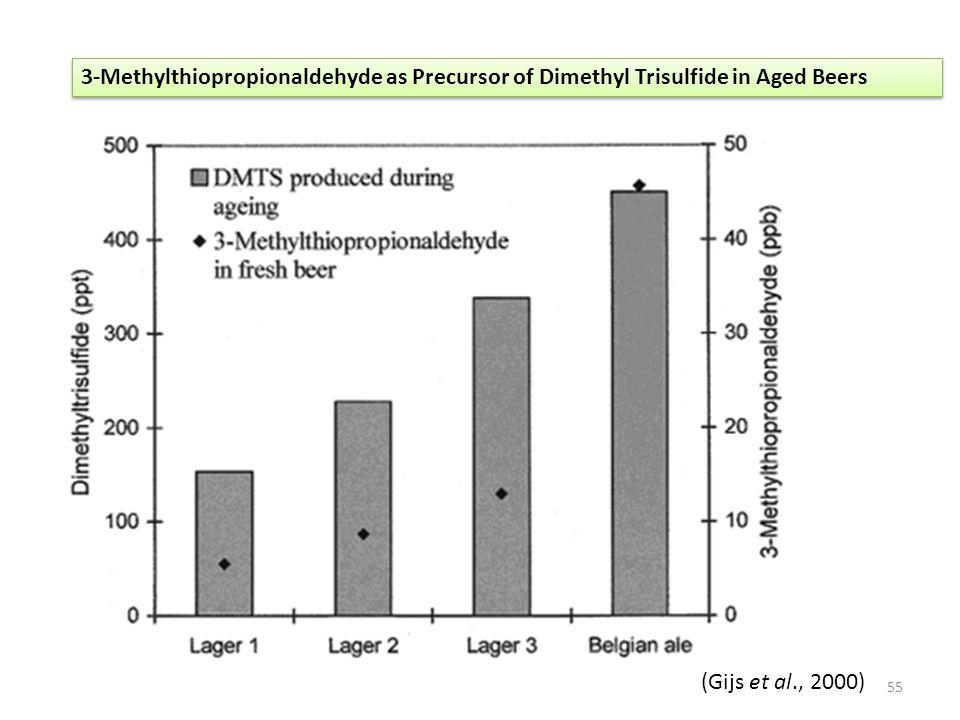 3-Methylthiopropionaldehyde as Precursor of Dimethyl Trisulfide in Aged Beers