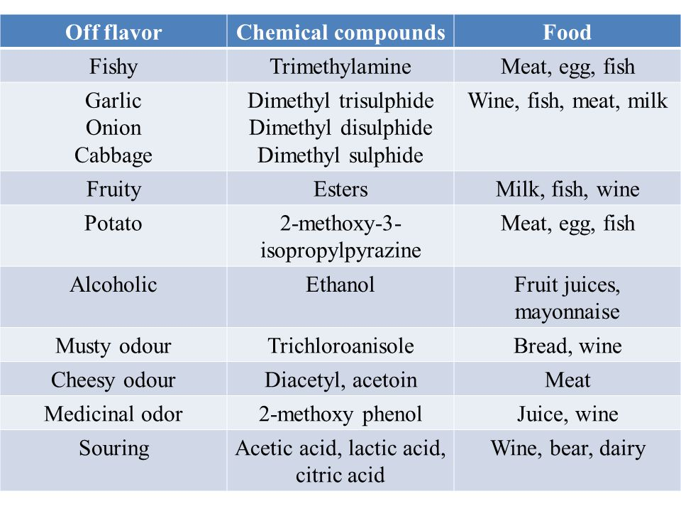 Off flavor Chemical compounds Food