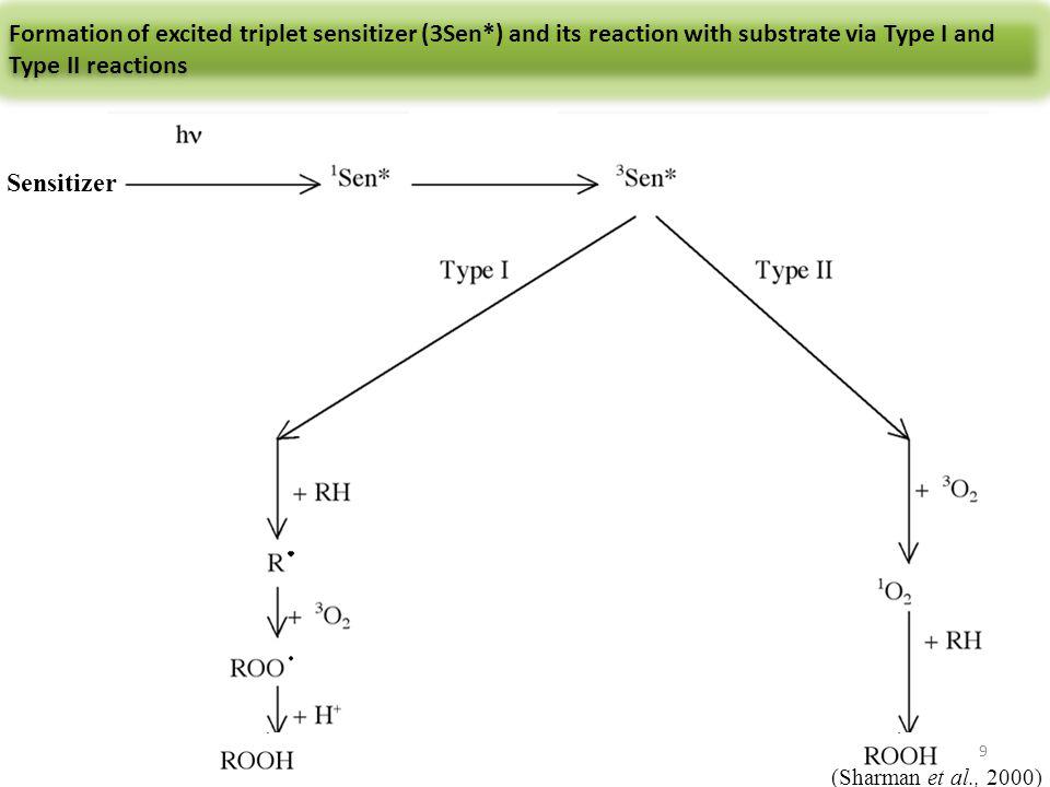 Formation of excited triplet sensitizer (3Sen