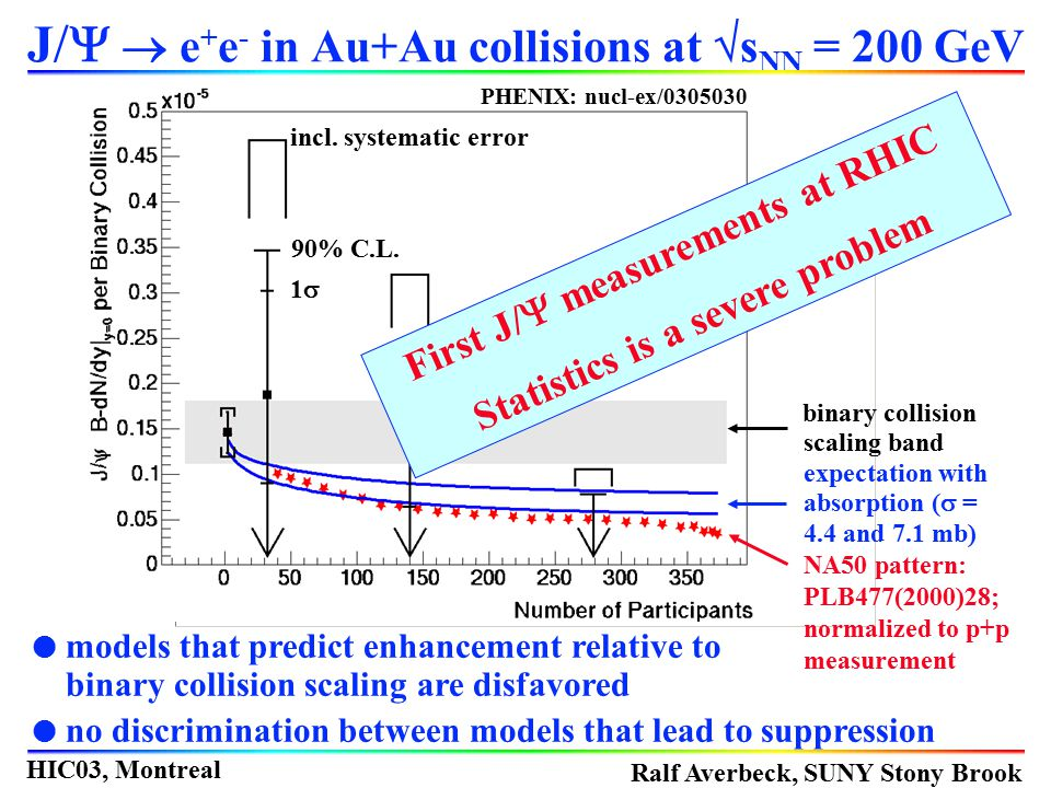 J/Y  e+e- in Au+Au collisions at sNN = 200 GeV