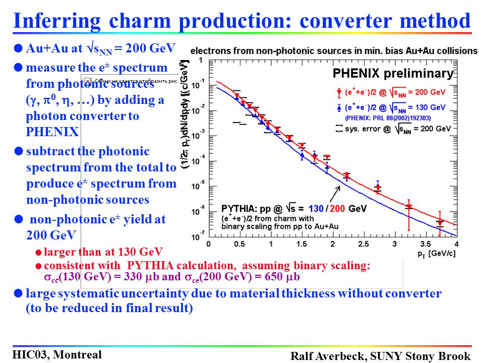 Inferring charm production: converter method