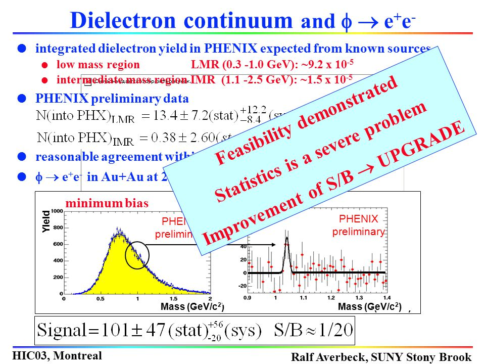 Dielectron continuum and f  e+e-
