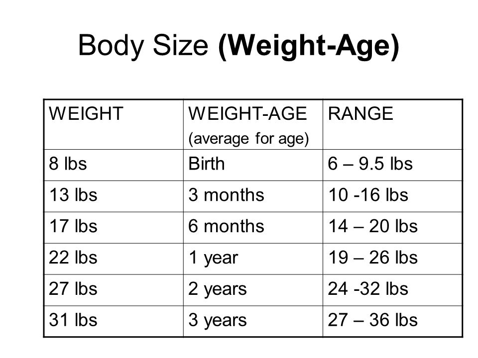 Body Size (Weight-Age)