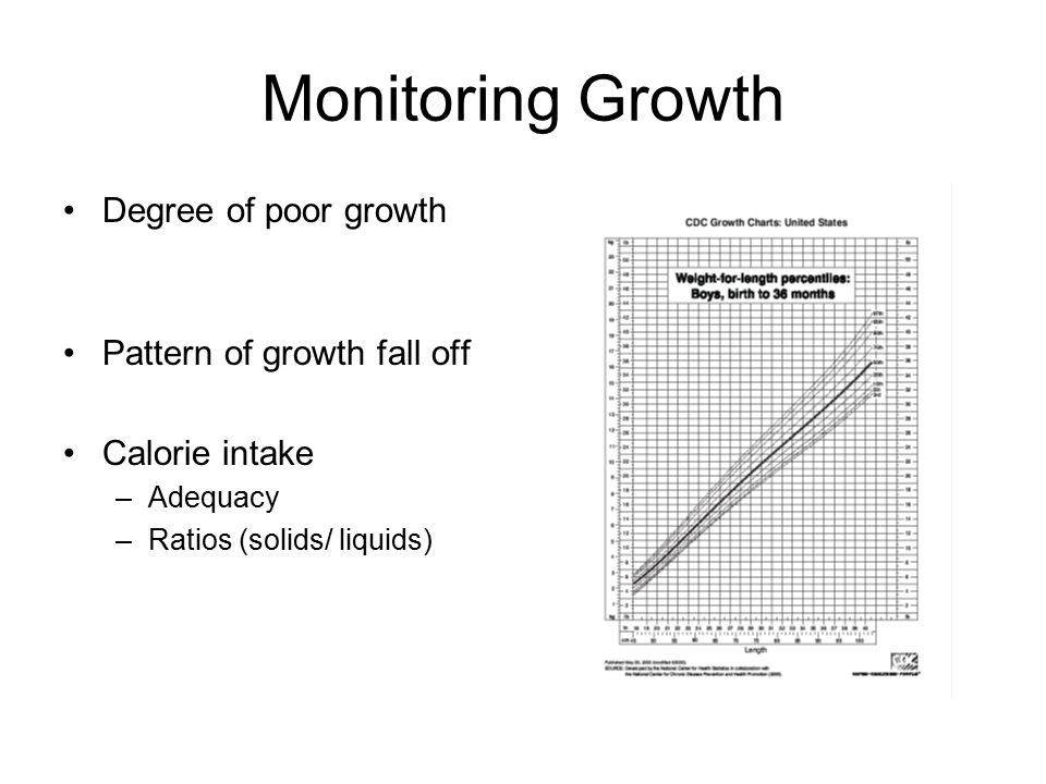 Monitoring Growth Degree of poor growth Pattern of growth fall off