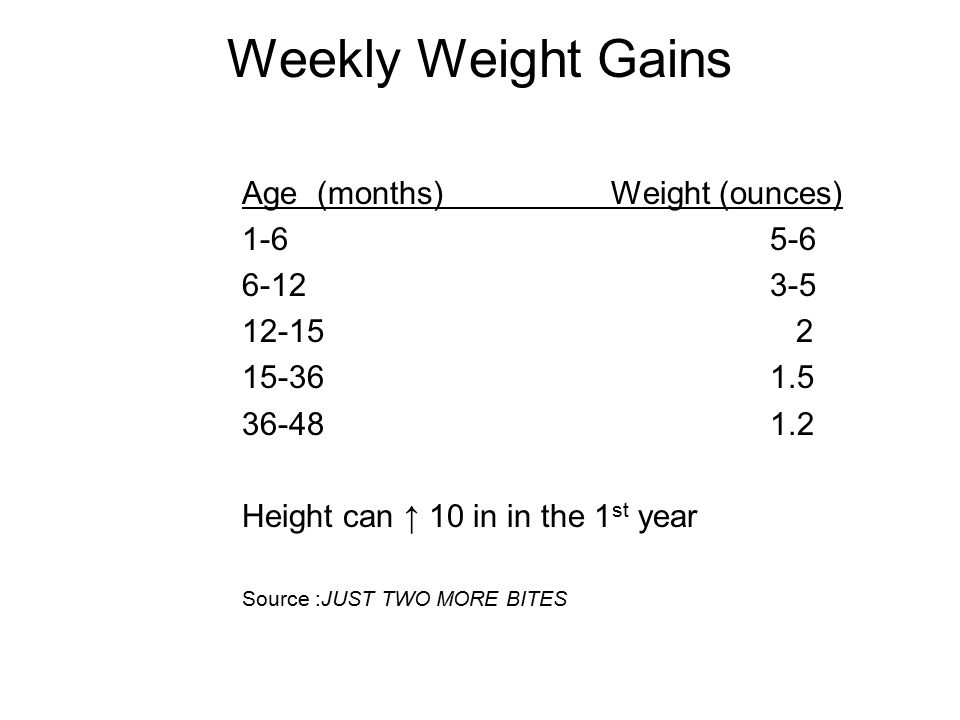 Weekly Weight Gains Age (months) Weight (ounces) 1-6 5-6 6-12 3-5