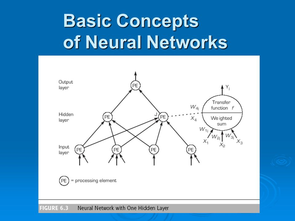 Basic Concepts of Neural Networks