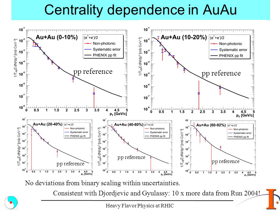 Centrality dependence in AuAu