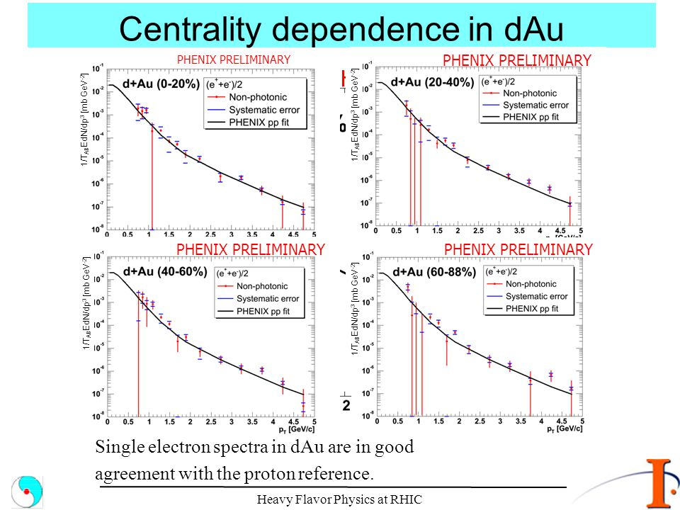Centrality dependence in dAu