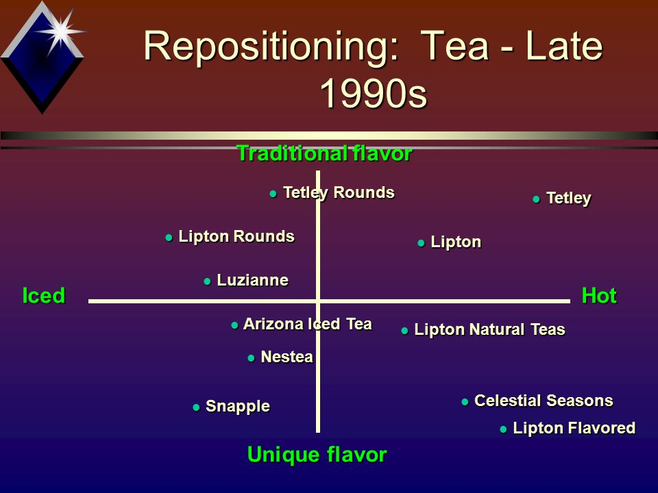 Repositioning: Tea - Late 1990s