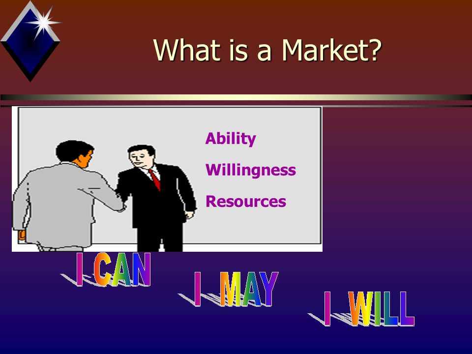 What is a Market Ability Willingness Resources
