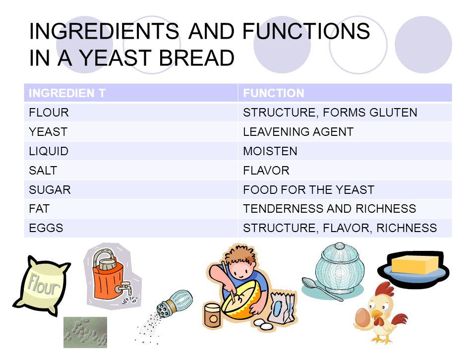 INGREDIENTS AND FUNCTIONS IN A YEAST BREAD